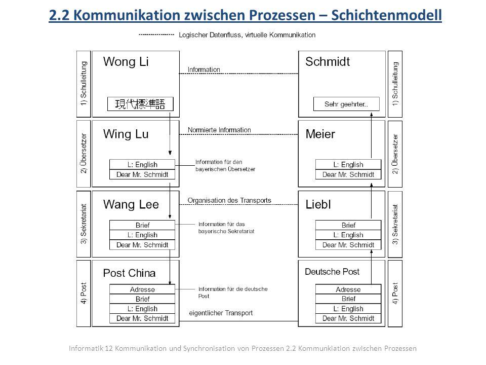 Informatik 12 Kommunikation und Synchronisation von Prozessen 2.2 Kommunkiation zwischen Prozessen 2.2 Kommunikation zwischen Prozessen – Schichtenmodell Es lassen sich in diesem Beispiel vier Schichten erkennen.