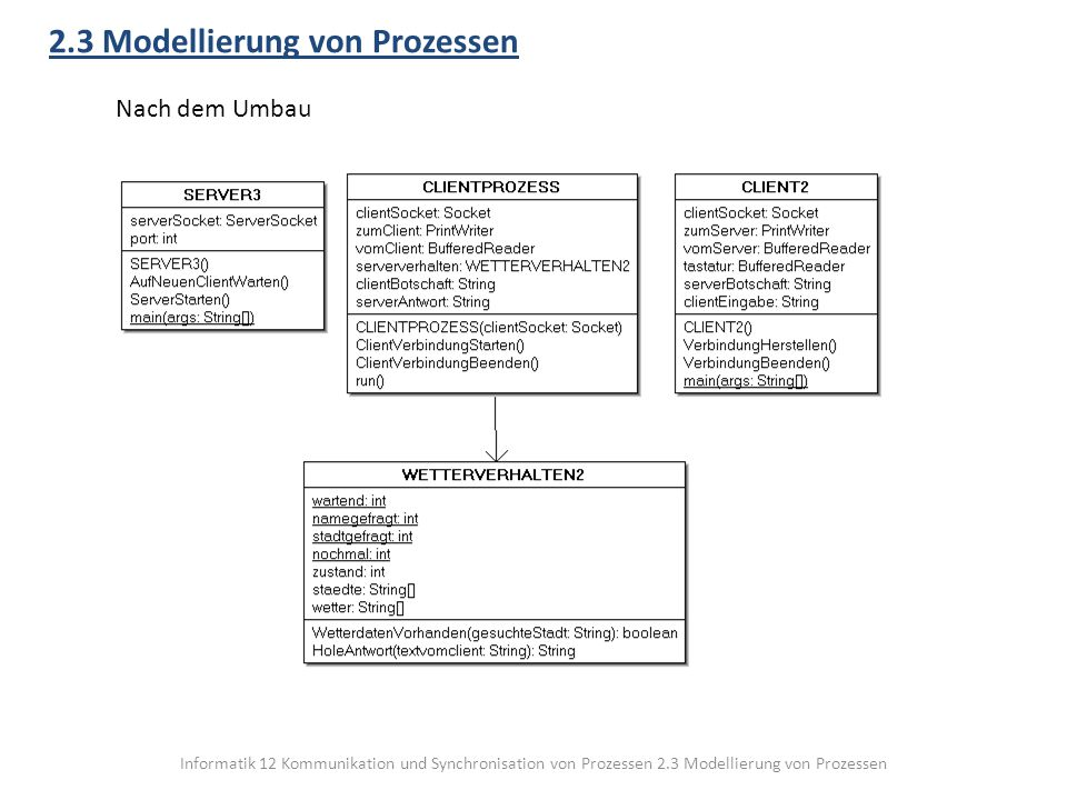 Informatik 12 Kommunikation und Synchronisation von Prozessen 2.3 Modellierung von Prozessen 2.3 Modellierung von Prozessen Nach dem Umbau