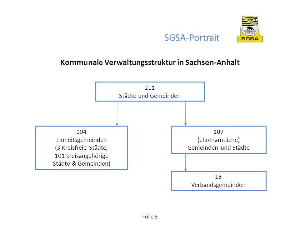 Folie 8 211 Städte und Gemeinden 104 Einheitsgemeinden (3 Kreisfreie Städte, 101 kreisangehörige Städte & Gemeinden) 107 (ehrenamtliche) Gemeinden und