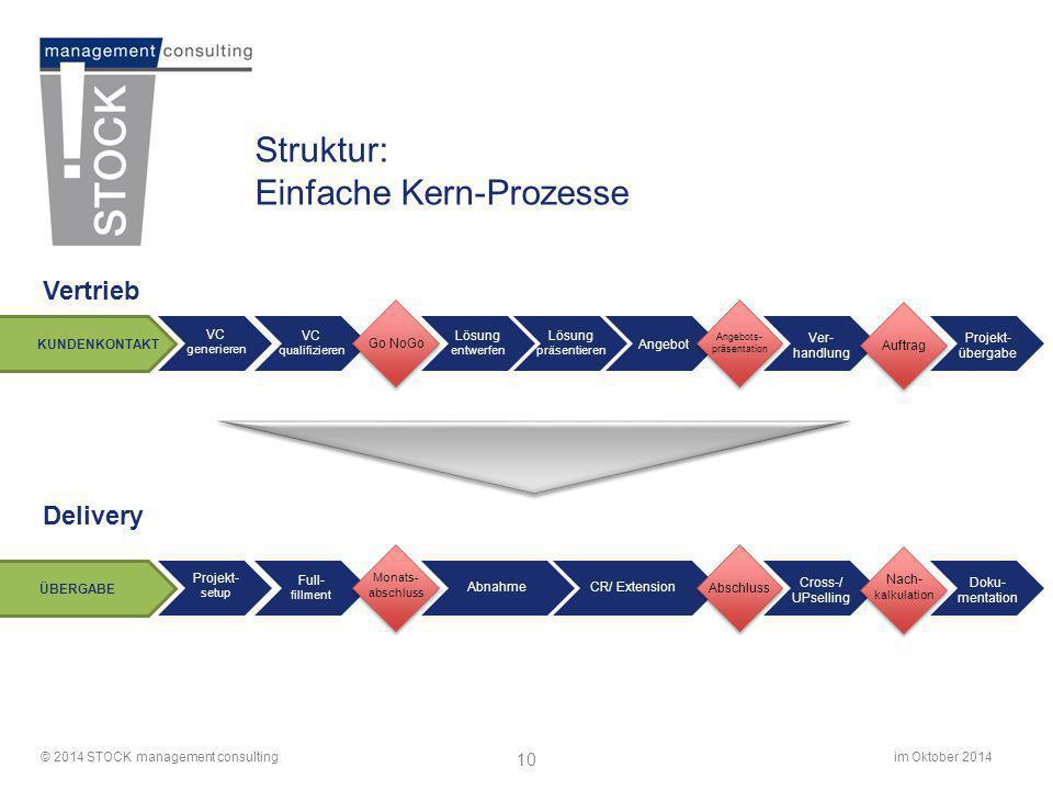 im Oktober 2014© 2014 STOCK management consulting 10 Struktur: Einfache Kern-Prozesse Vertrieb Delivery Ver- handlung Angebot Auftrag VC generieren VC