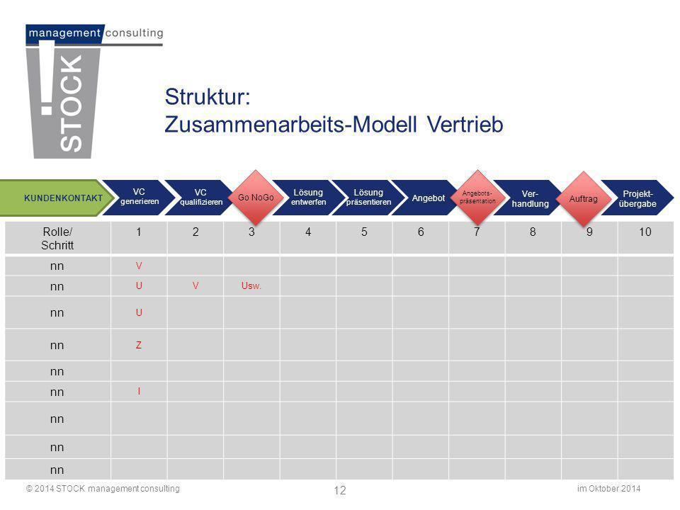 im Oktober 2014© 2014 STOCK management consulting 12 Struktur: Zusammenarbeits-Modell Vertrieb Rolle/ Schritt 12345678910 nn V UVUsw. nn U Z I Ver- ha