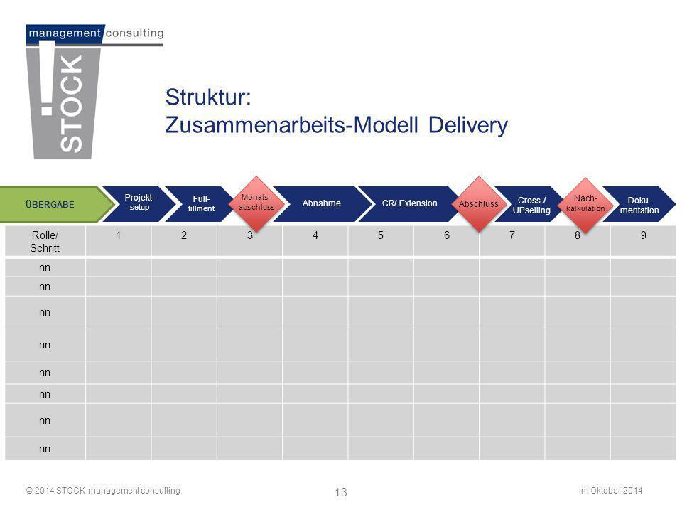 im Oktober 2014© 2014 STOCK management consulting 13 Struktur: Zusammenarbeits-Modell Delivery Rolle/ Schritt 123456789 nn Cross-/ UPselling CR/ Exten