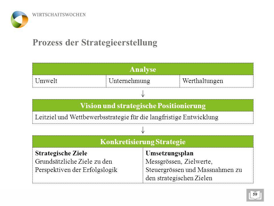 Prozess der Strategieerstellung Analyse UmweltUnternehmungWerthaltungen Vision und strategische Positionierung Leitziel und Wettbewerbsstrategie für die langfristige Entwicklung Konkretisierung Strategie Strategische Ziele Grundsätzliche Ziele zu den Perspektiven der Erfolgslogik Umsetzungsplan Messgrössen, Zielwerte, Steuergrössen und Massnahmen zu den strategischen Zielen 59
