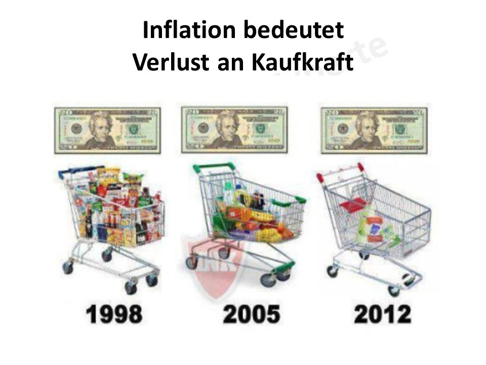 Inflation bedeutet Verlust an Kaufkraft