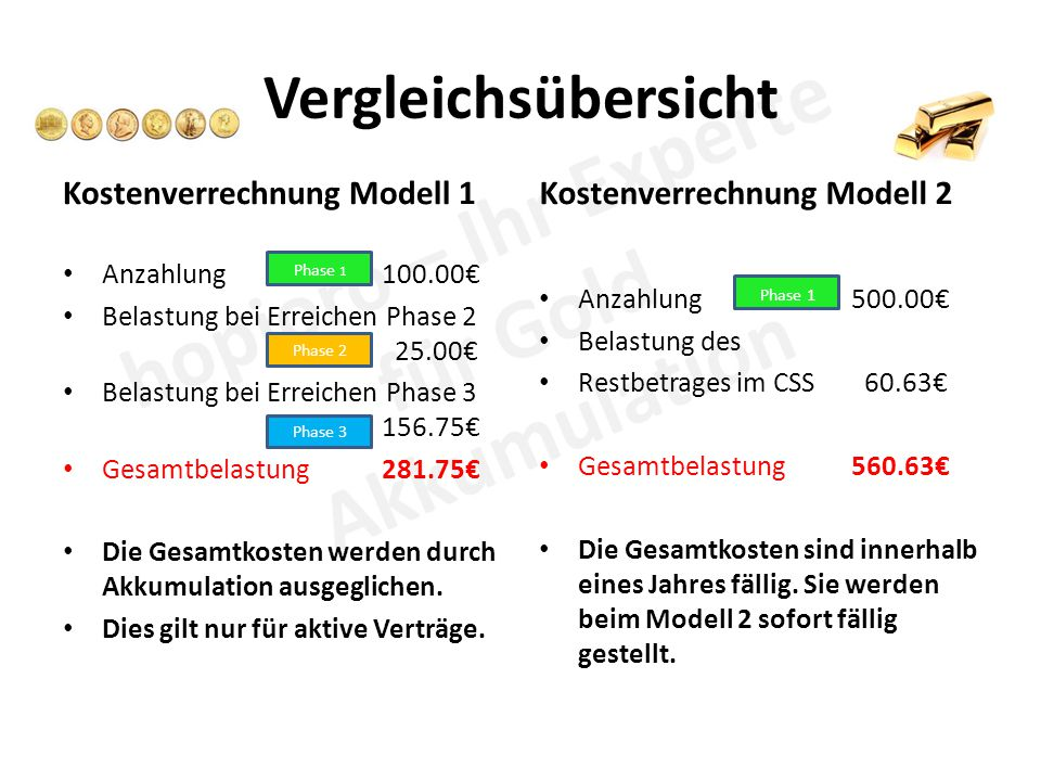 Vergleichsübersicht Kostenverrechnung Modell 1 Anzahlung 100.00€ Belastung bei Erreichen Phase 2 25.00€ Belastung bei Erreichen Phase 3 156.75€ Gesamtbelastung 281.75€ Die Gesamtkosten werden durch Akkumulation ausgeglichen.