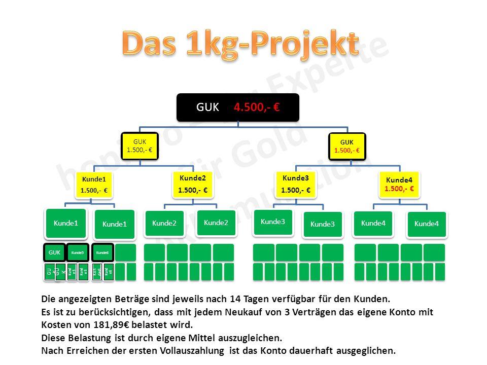 GUK 4.500,- € GUK 1.500,- € Gast1 Kunde1 1.500,- € Kunde1 Kunde2 1.500,- € Kunde3 1.500,- € Kunde4 1.500,- € Kunde2 Kunde3 Kunde4 Kunde1 GUK Kunde5 Kunde6 Die angezeigten Beträge sind jeweils nach 14 Tagen verfügbar für den Kunden.