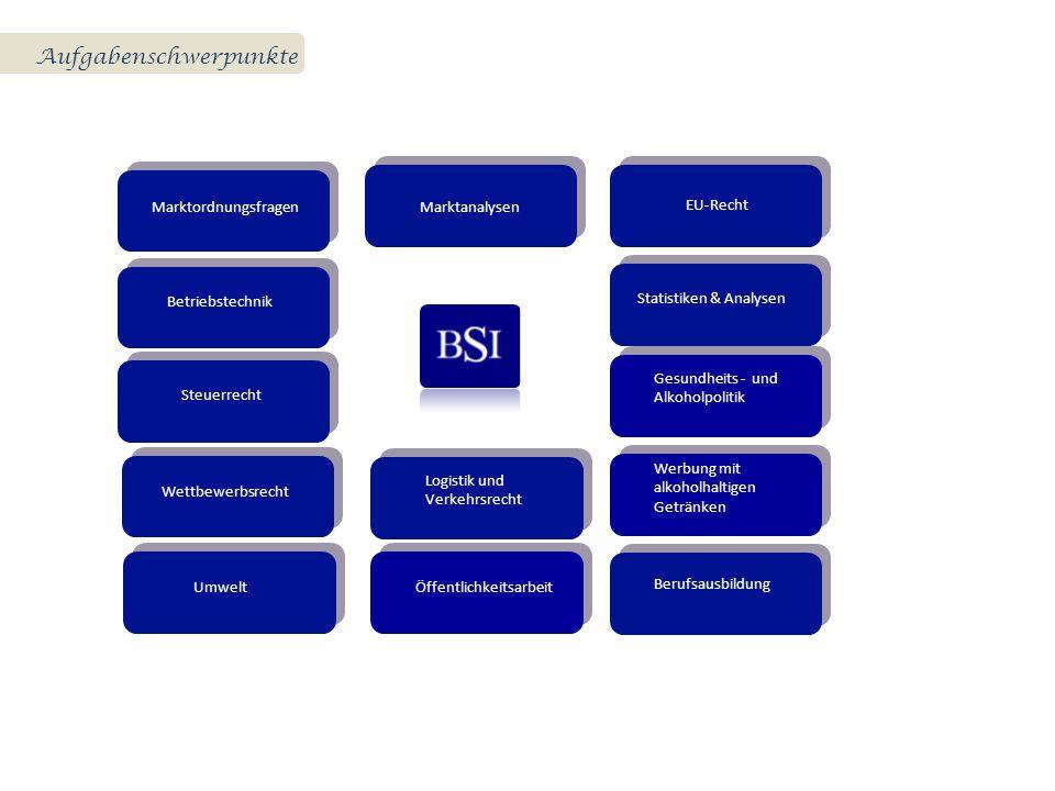 MarktordnungsfragenMarktanalysen Betriebstechnik EU-Recht Steuerrecht Statistiken & Analysen Wettbewerbsrecht Logistik und Verkehrsrecht Umwelt Öffent