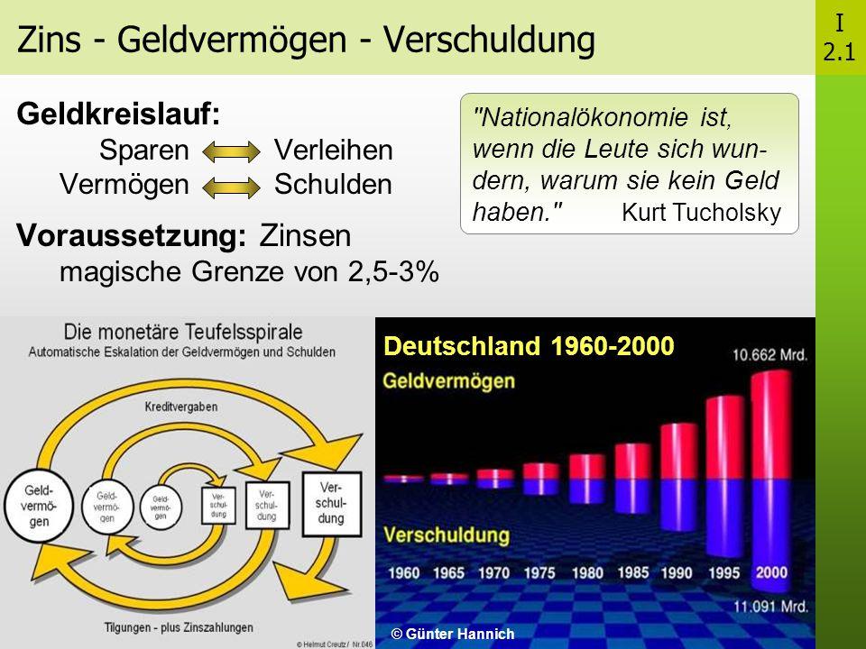 Zins - Geldvermögen - Verschuldung Geldkreislauf: Sparen - Verleihen Vermögen - Schulden Voraussetzung: Zinsen magische Grenze von 2,5-3% Nationalökonomie ist, wenn die Leute sich wun - dern, warum sie kein Geld haben. Kurt Tucholsky Deutschland 1960-2000 © Günter Hannich I 2.1