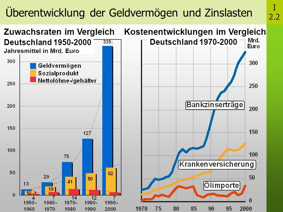 Überentwicklung der Geldvermögen und Zinslasten I 2.2 Zuwachsraten im Vergleich Deutschland 1950-2000 Jahresmittel in Mrd.