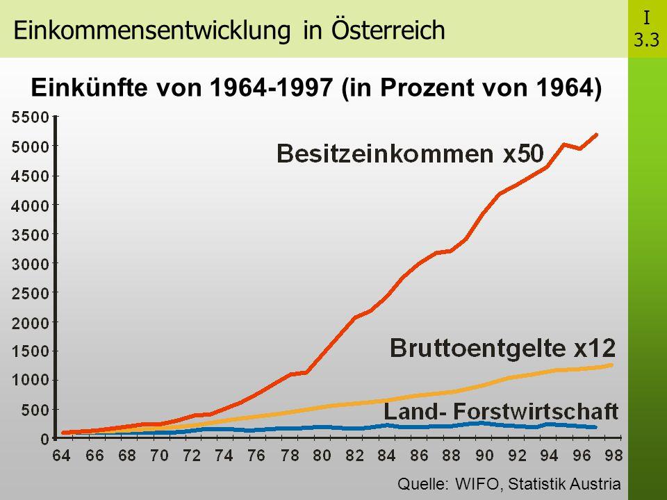 Einkommensentwicklung in Österreich Einkünfte von 1964-1997 (in Prozent von 1964) Quelle: WIFO, Statistik Austria I 3.3