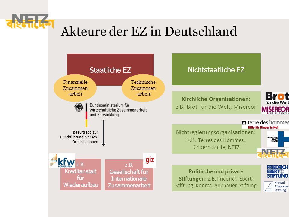 Akteure der EZ in Deutschland Staatliche EZ Nichtstaatliche EZ Kirchliche Organisationen: z.B. Brot für die Welt, Misereor Politische und private Stif