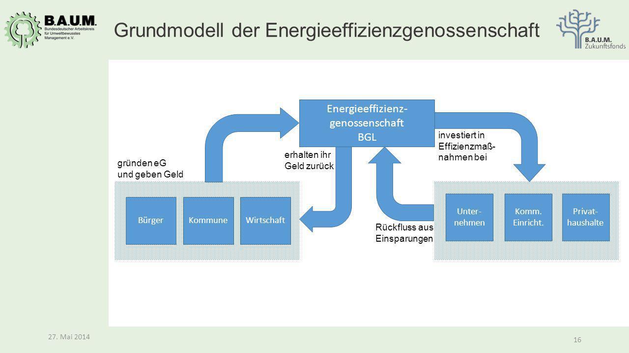 16 27. Mai 2014 16 27. Mai 2014 Grundmodell der Energieeffizienzgenossenschaft Energieeffizienz- genossenschaft BGL Unter- nehmen Komm. Einricht. Priv
