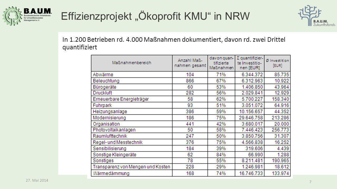 "7 27. Mai 2014 7 In 1.200 Betrieben rd. 4.000 Maßnahmen dokumentiert, davon rd. zwei Drittel quantifiziert Effizienzprojekt ""Ökoprofit KMU"" in NRW"