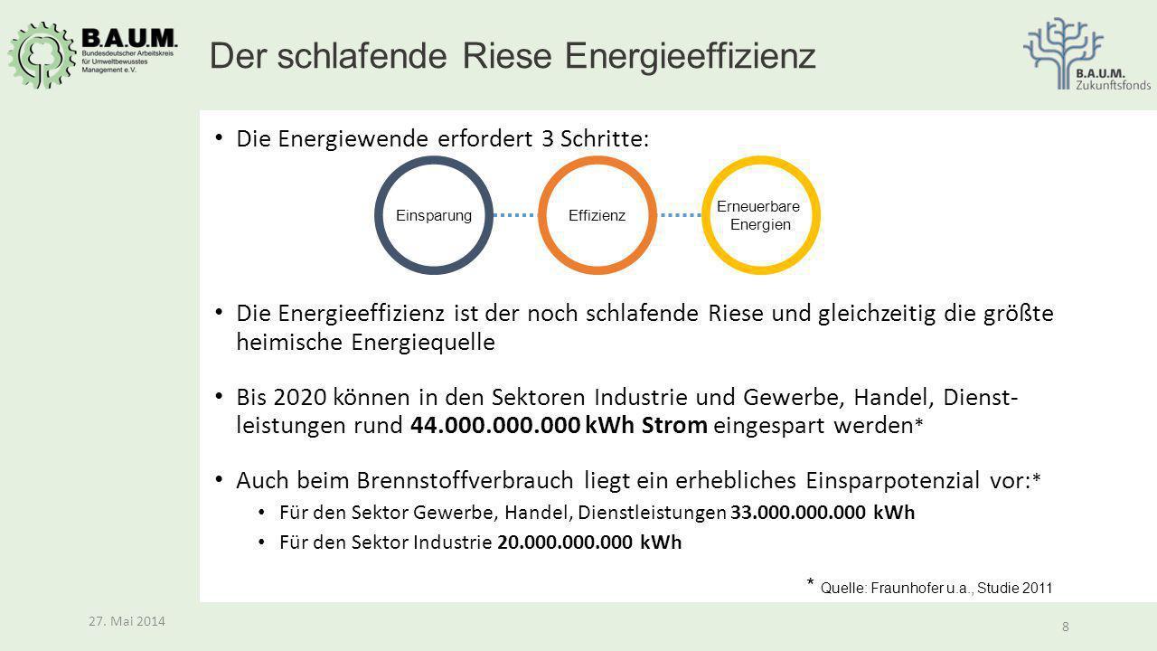 8 27. Mai 2014 8 Die Energiewende erfordert 3 Schritte: Die Energieeffizienz ist der noch schlafende Riese und gleichzeitig die größte heimische Energ