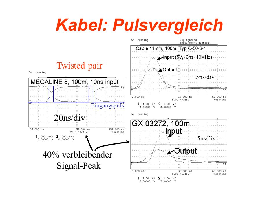 Kabel: Pulsvergleich Eingangspuls 5ns/div Twisted pair 40% verbleibender Signal-Peak 20ns/div