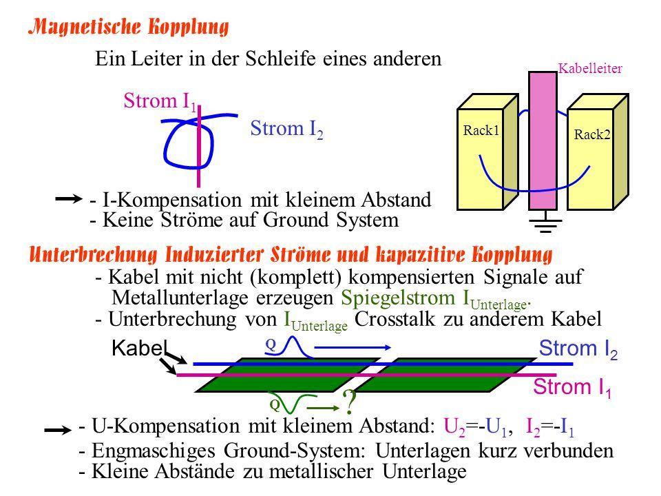 Magnetische Kopplung Ein Leiter in der Schleife eines anderen Strom I 1 Strom I 2 Rack1 Rack2 Kabelleiter - U-Kompensation mit kleinem Abstand: U 2 =-U 1, I 2 =-I 1 - Engmaschiges Ground-System: Unterlagen kurz verbunden - Kleine Abstände zu metallischer Unterlage Unterbrechung Induzierter Ströme und kapazitive Kopplung - Kabel mit nicht (komplett) kompensierten Signale auf Metallunterlage erzeugen Spiegelstrom I Unterlage.