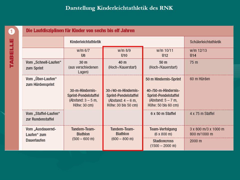 Darstellung Kinderleichtathletik des RNK