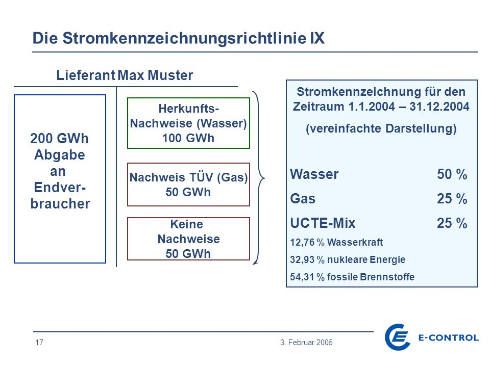17 3. Februar 2005 Die Stromkennzeichnungsrichtlinie IX 200 GWh Abgabe an Endver- braucher Herkunfts- Nachweise (Wasser) 100 GWh Nachweis TÜV (Gas) 50
