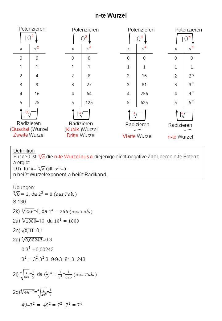 n-te Wurzel x 00 11 24 39 416 525 Potenzieren Radizieren (Quadrat-)Wurzel Zweite Wurzel x 00 11 2 3 4 5 Potenzieren Radizieren n-te Wurzel x 00 11 28