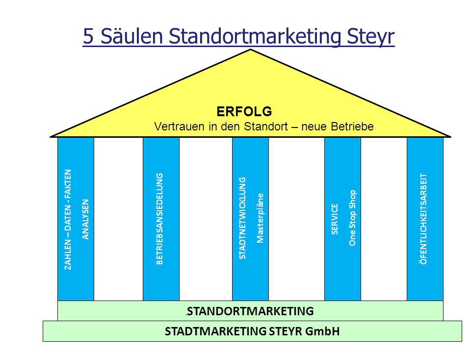 5 Säulen Standortmarketing Steyr STADTMARKETING STEYR GmbH s STANDORTMARKETING ZAHLEN – DATEN - FAKTEN ANALYSEN BETRIEBSANSIEDELUNG STADTNETWICKLUNG M