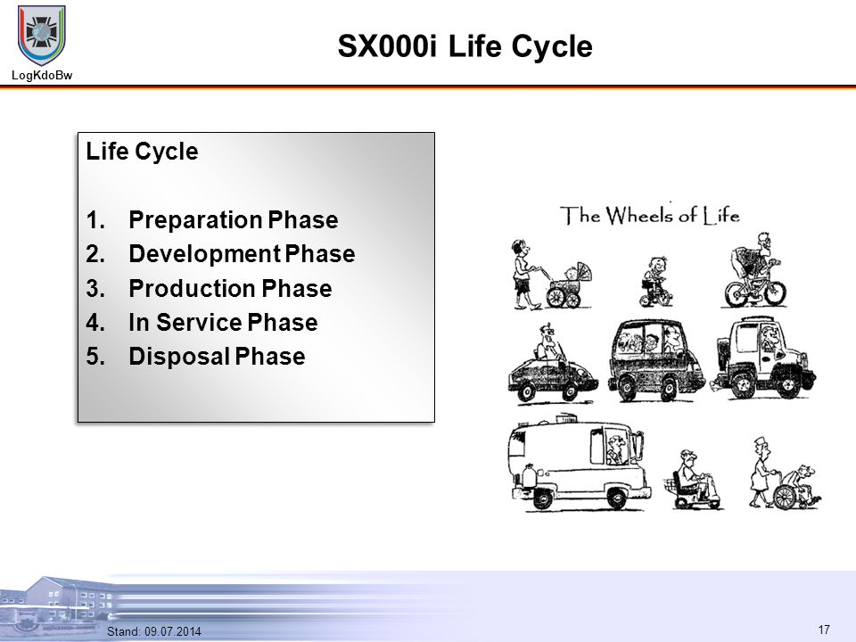 LogKdoBw 17 Stand: 09.07.2014 17 SX000i Life Cycle Life Cycle 1.Preparation Phase 2.Development Phase 3.Production Phase 4.In Service Phase 5.Disposal Phase Life Cycle 1.Preparation Phase 2.Development Phase 3.Production Phase 4.In Service Phase 5.Disposal Phase