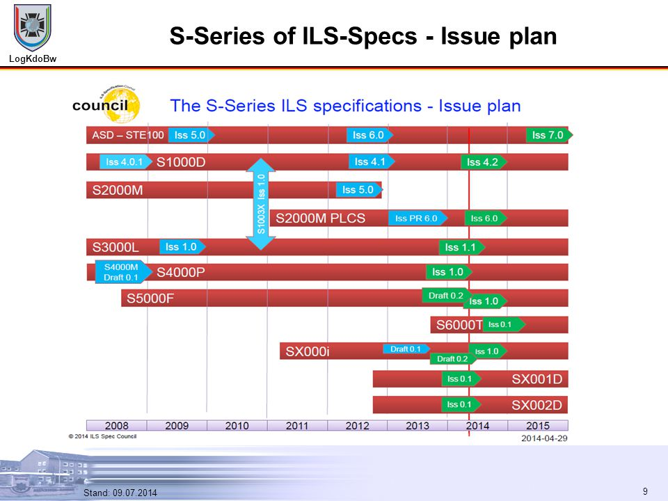 LogKdoBw 9 Stand: 09.07.2014 9 S-Series of ILS-Specs - Issue plan