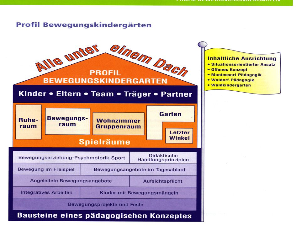 Menschenbild Autonomie und soziale Interdependenz Selbstverwirklichung Ziel- und Sinnorientierung Ganzheit