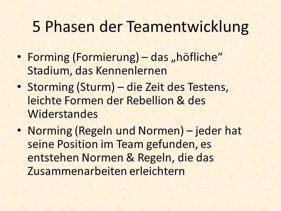 """5 Phasen der Teamentwicklung Forming (Formierung) – das """"höfliche"""" Stadium, das Kennenlernen Storming (Sturm) – die Zeit des Testens, leichte Formen d"""
