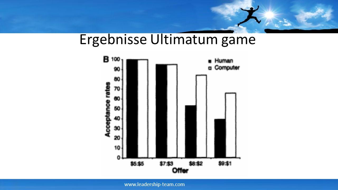 www.leadership-team.com Ergebnisse Ultimatum game