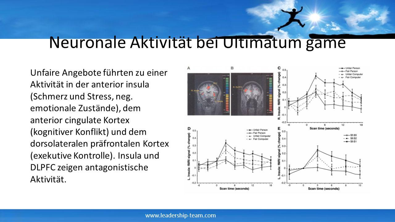 www.leadership-team.com Neuronale Aktivität bei Ultimatum game Unfaire Angebote führten zu einer Aktivität in der anterior insula (Schmerz und Stress,