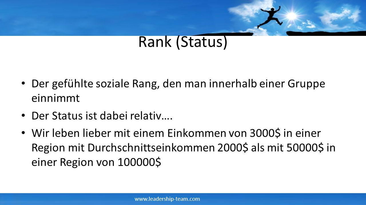 www.leadership-team.com Rank (Status) Der gefühlte soziale Rang, den man innerhalb einer Gruppe einnimmt Der Status ist dabei relativ…. Wir leben lieb