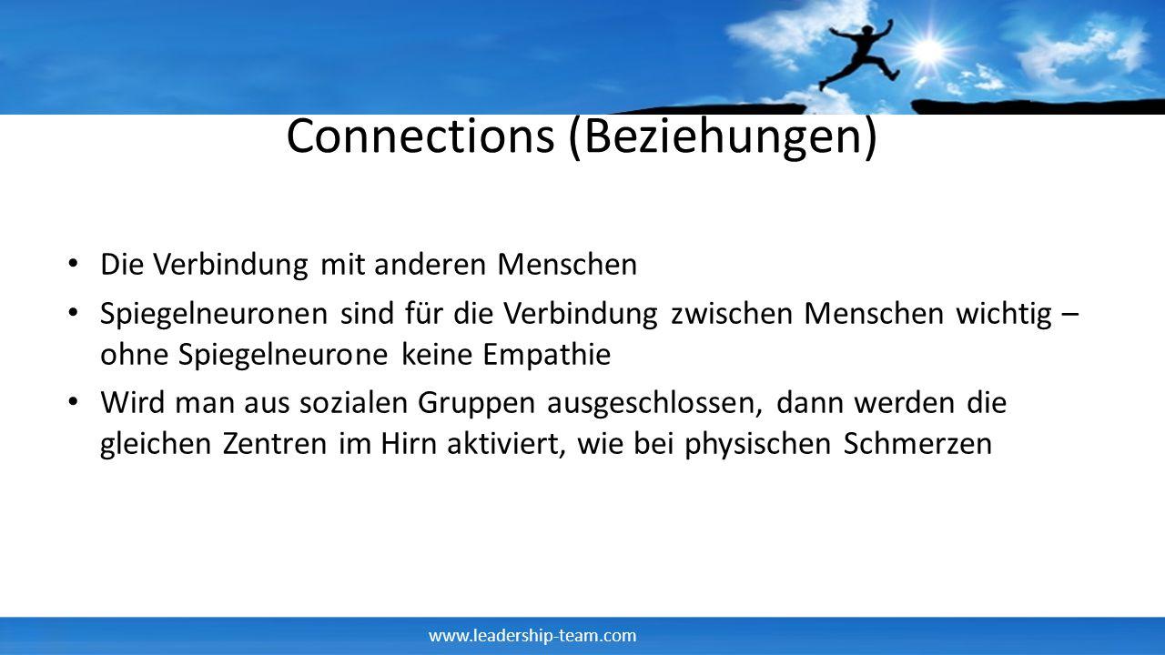 www.leadership-team.com Connections (Beziehungen) Die Verbindung mit anderen Menschen Spiegelneuronen sind für die Verbindung zwischen Menschen wichti