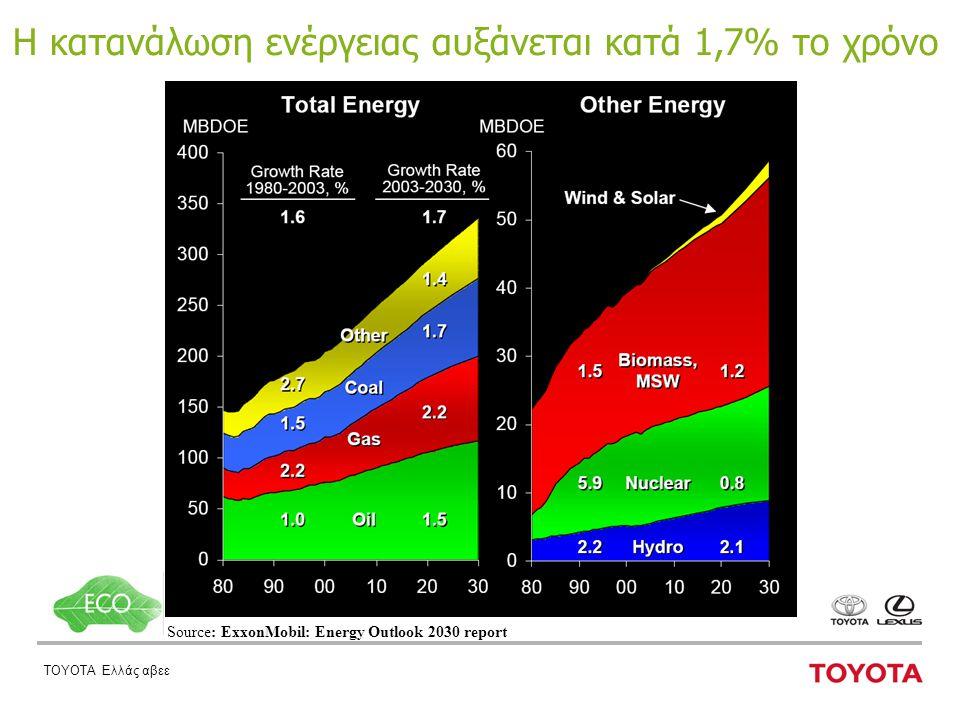 ΤΟΥΟΤΑ Ελλάς αβεε Η κατανάλωση ενέργειας αυξάνεται κατά 1,7% το χρόνο Source: ExxonMobil: Energy Outlook 2030 report