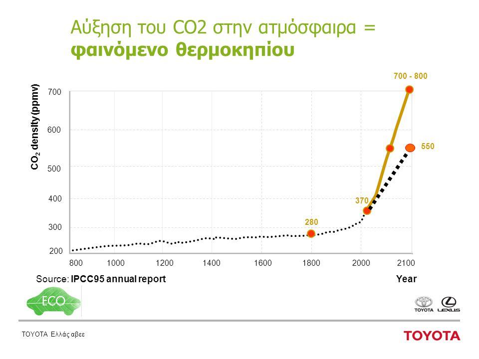 ΤΟΥΟΤΑ Ελλάς αβεε Αύξηση του CO2 στην ατμόσφαιρα = φαινόμενο θερμοκηπίου Source: IPCC95 annual report 200 Year 2000180016001400120010008002100 400 300 500 600 CO 2 density (ppmv) 700 280 370 700 - 800 550