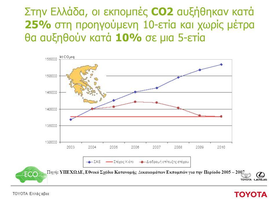 ΤΟΥΟΤΑ Ελλάς αβεε Στην Ελλάδα, οι εκπομπές CO2 αυξήθηκαν κατά 25% στη προηγούμενη 10-ετία και χωρίς μέτρα θα αυξηθούν κατά 10% σε μια 5-ετία Πηγή: ΥΠΕΧΩΔΕ, Eθνικό Σχέδιο Κατανομής ∆ικαιωμάτων Εκπομπών για την Περίοδο 2005 – 2007