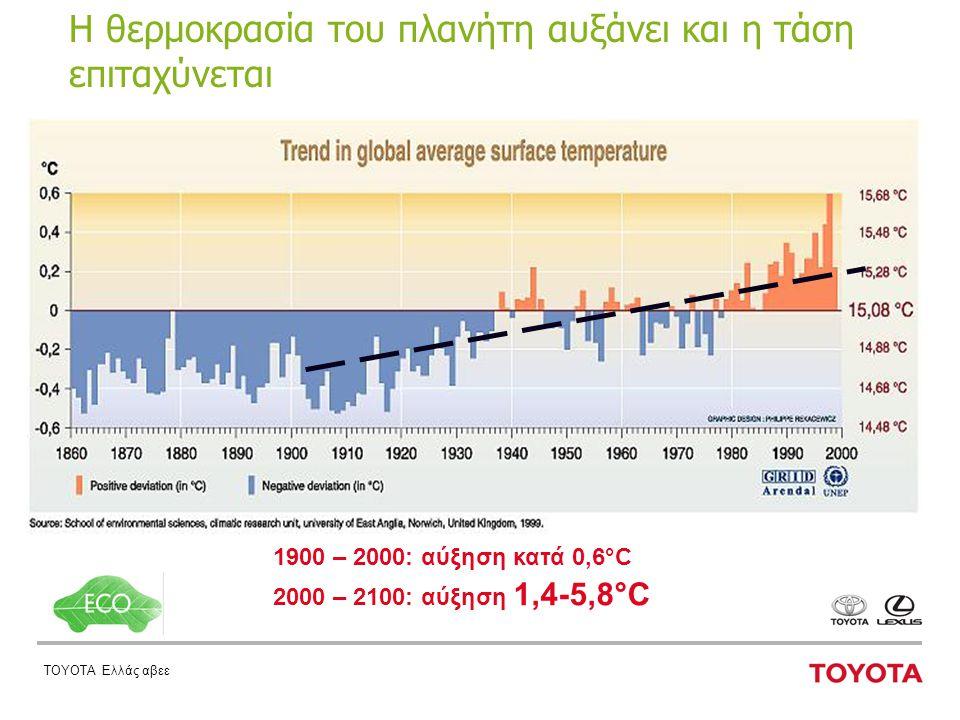 ΤΟΥΟΤΑ Ελλάς αβεε Η θερμοκρασία του πλανήτη αυξάνει και η τάση επιταχύνεται 1900 – 2000: αύξηση κατά 0,6°C 2000 – 2100: αύξηση 1,4-5,8°C