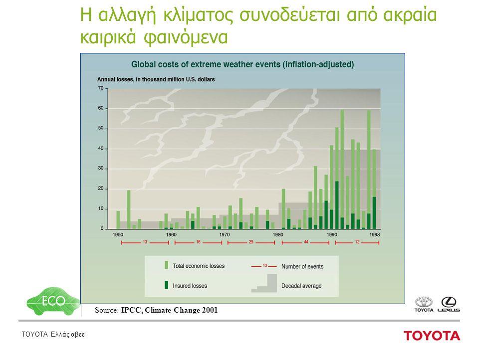 ΤΟΥΟΤΑ Ελλάς αβεε Η αλλαγή κλίματος συνοδεύεται από ακραία καιρικά φαινόμενα Source: IPCC, Climate Change 2001