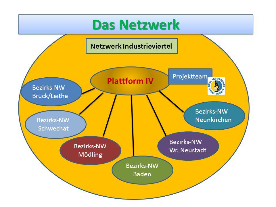 Das Netzwerk Netzwerk Industrieviertel Plattform IV Bezirks-NW Neunkirchen Bezirks-NW Wr. Neustadt Bezirks-NW Mödling Bezirks-NW Bruck/Leitha Bezirks-