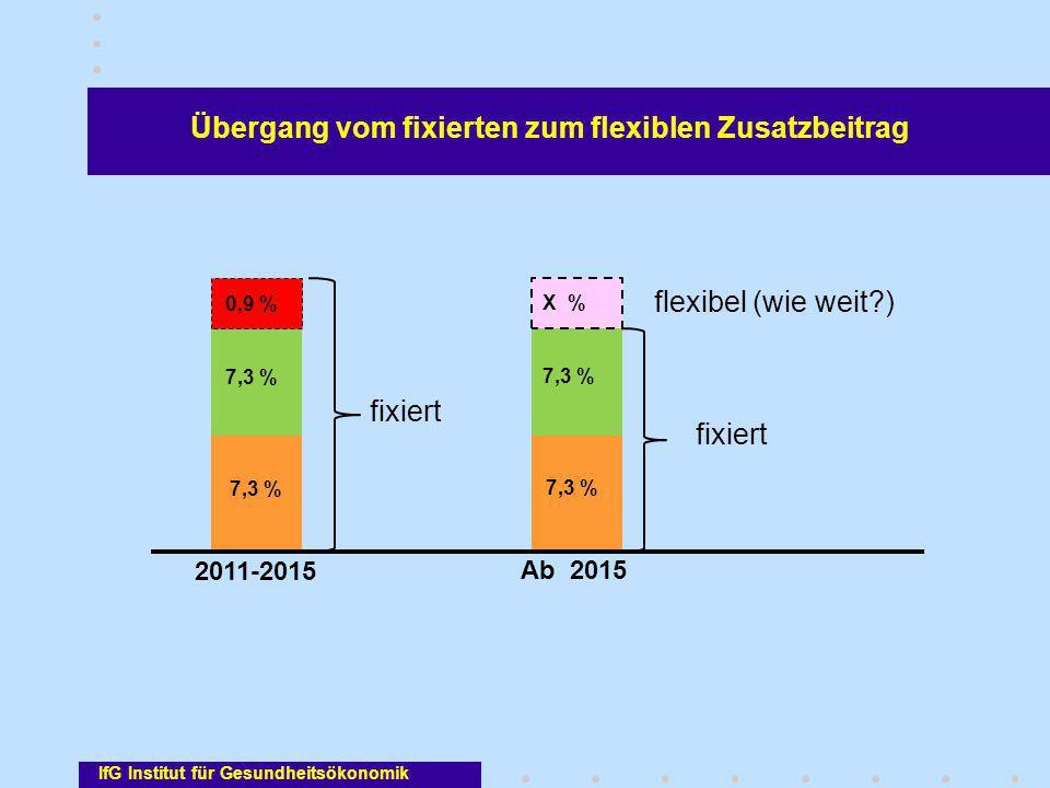 7,3 % 0,9 % 7,3 % X % fixiert flexibel (wie weit?) Übergang vom fixierten zum flexiblen Zusatzbeitrag 2011-2015 Ab 2015