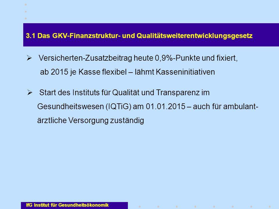 IfG Institut für Gesundheitsökonomik 3.1 Das GKV-Finanzstruktur- und Qualitätsweiterentwicklungsgesetz  Versicherten-Zusatzbeitrag heute 0,9%-Punkte