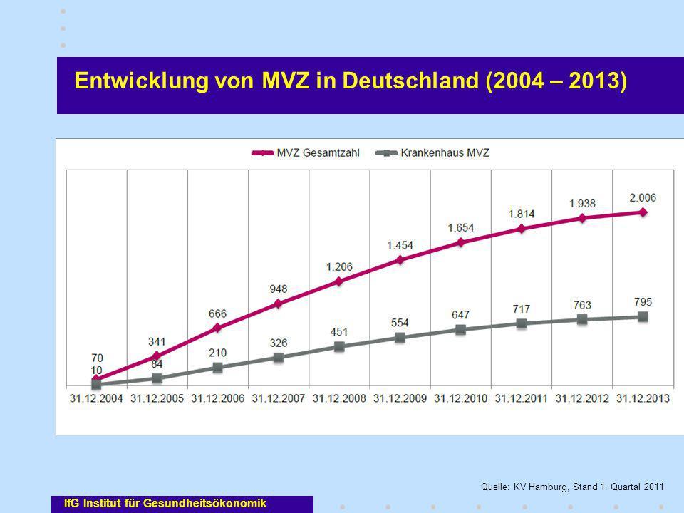 IfG Institut für Gesundheitsökonomik Entwicklung von MVZ in Deutschland (2004 – 2013) Quelle: KV Hamburg, Stand 1. Quartal 2011