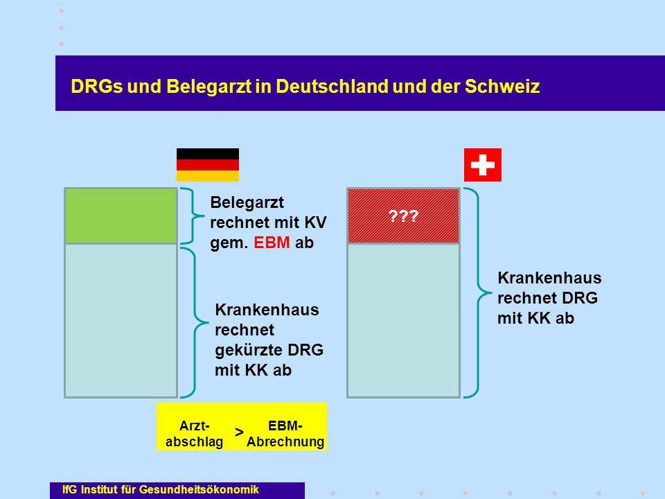 IfG Institut für Gesundheitsökonomik DRGs und Belegarzt in Deutschland und der Schweiz Belegarzt rechnet mit KV gem. EBM ab Krankenhaus rechnet gekürz