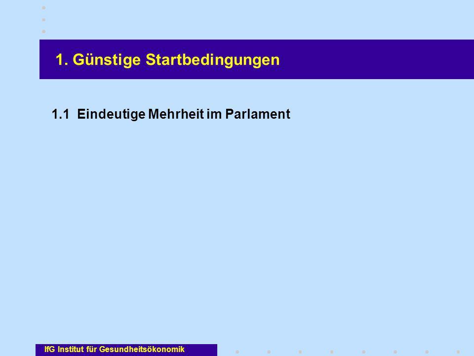 IfG Institut für Gesundheitsökonomik 1. Günstige Startbedingungen 1.1 Eindeutige Mehrheit im Parlament