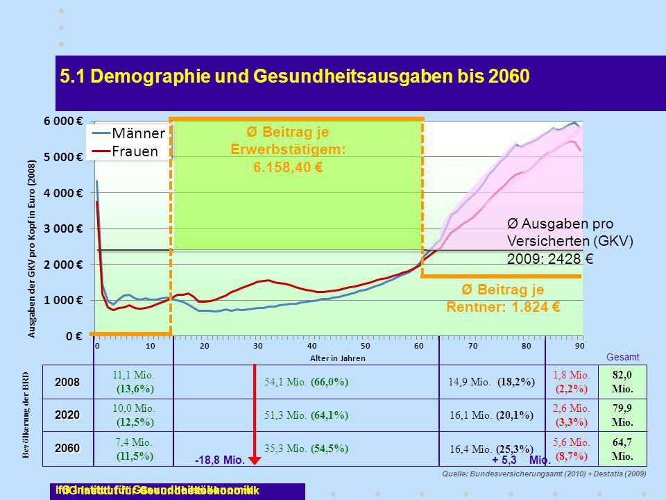 IfG Institut für Gesundheitsökonomik 82,0 Mio. Gesamt 5,6 Mio. (8,7%) 16,4 Mio. (25,3%) 35,3 Mio. (54,5%) 7,4 Mio. (11,5%) 2,6 Mio. (3,3%) 16,1 Mio. (
