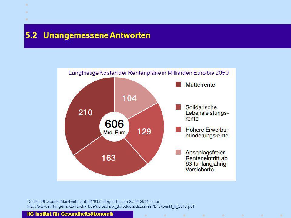 IfG Institut für Gesundheitsökonomik 5.2 Unangemessene Antworten IfG Institut für Gesundheitsökonomik Quelle: Blickpunkt Marktwirtschaft II/2013; abge