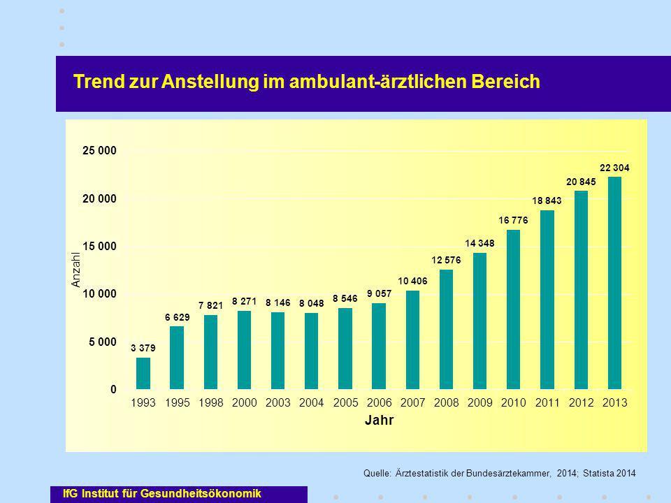 IfG Institut für Gesundheitsökonomik Trend zur Anstellung im ambulant-ärztlichen Bereich Quelle: Ärztestatistik der Bundesärztekammer, 2014; Statista