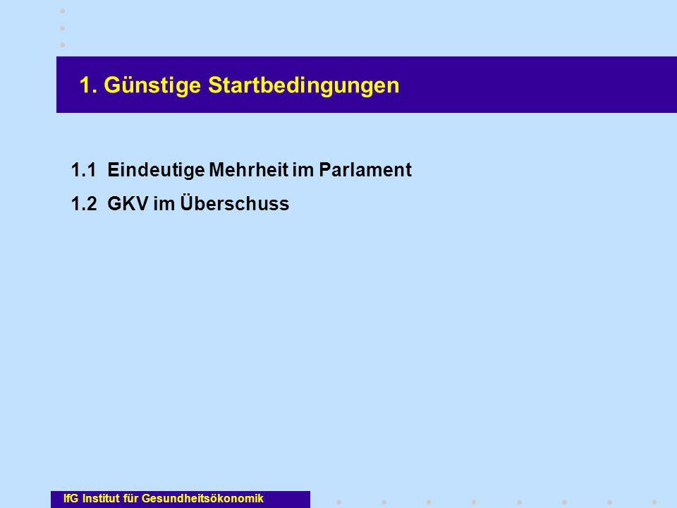 1. Günstige Startbedingungen 1.1 Eindeutige Mehrheit im Parlament 1.2 GKV im Überschuss