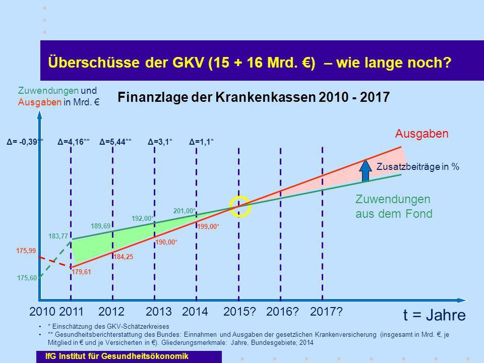 IfG Institut für Gesundheitsökonomik Überschüsse der GKV (15 + 16 Mrd. €) – wie lange noch? t = Jahre Zuwendungen und Ausgaben in Mrd. € 20142013 2012