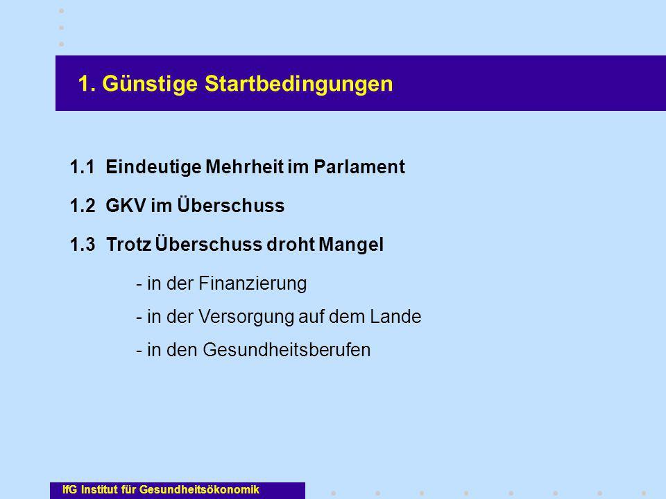 IfG Institut für Gesundheitsökonomik 1. Günstige Startbedingungen 1.1 Eindeutige Mehrheit im Parlament 1.2 GKV im Überschuss 1.3 Trotz Überschuss droh