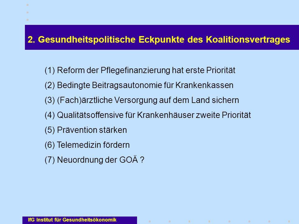 IfG Institut für Gesundheitsökonomik 2. Gesundheitspolitische Eckpunkte des Koalitionsvertrages (1) Reform der Pflegefinanzierung hat erste Priorität